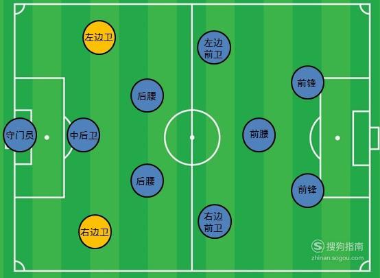 足球运动中的位置:边后卫