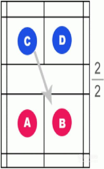 羽毛球单打和双打的比赛规则有哪些区别